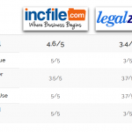 8 Easy Facts About Incfile Vs Legalzoom Shown